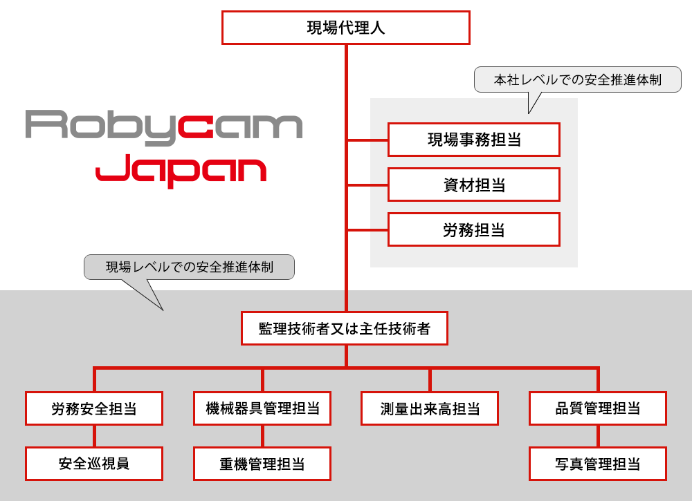 Robycamの安全管理体制組織図